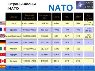 Страна Военный Бюджет ($) Численность ВС Танки ВВС ВМФ Яд. оружие Страны-член
