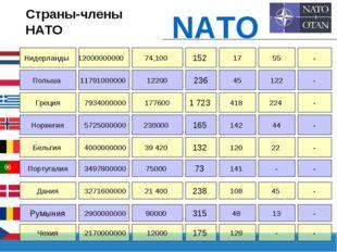 Страны-члены НАТО NATO Нидерланды Польша Греция 12000000000 11791000000 79340