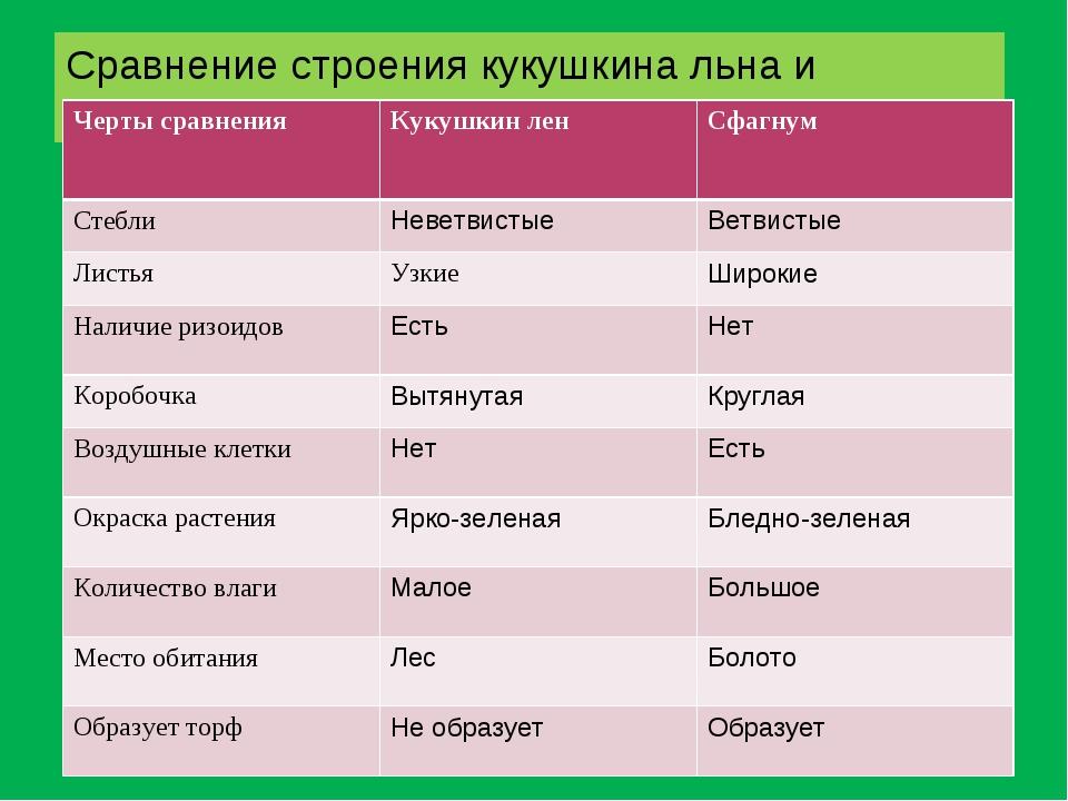 Сравнение строения кукушкина льна и сфагнума Черты сравнения Кукушкин лен С...