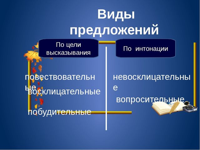 Виды предложений По цели высказывания По интонации повествовательные вопроси...