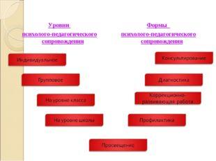 Уровни психолого-педагогического сопровождения Формы психолого-педагогическог