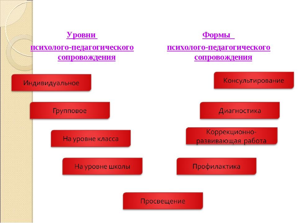 Уровни психолого-педагогического сопровождения Формы психолого-педагогическог...