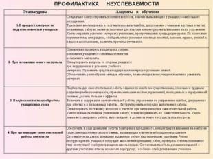 ПРОФИЛАКТИКА НЕУСПЕВАЕМОСТИ Этапы урокаАкценты в обучении 1.В процессе контр