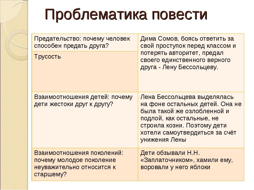 Проблематика повести Предательство: почему человек способен предать друга?Ди...