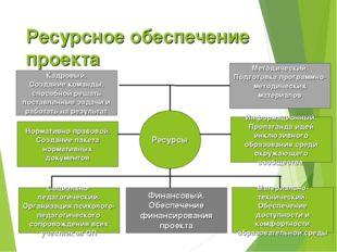 Ресурсное обеспечение проекта Ресурсы Материально-технический. Обеспечение до