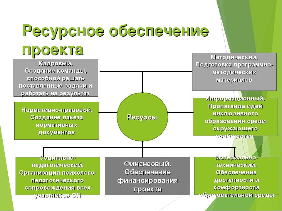 Ресурсное обеспечение проекта Ресурсы Материально-технический. Обеспечение до...