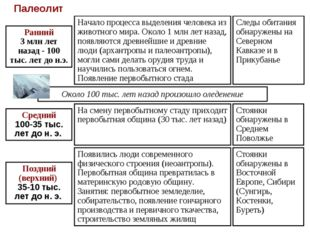 Стоянки обнаружены в Восточной Европе, Сибири (Сунгирь, Костенки, Буреть) Сто