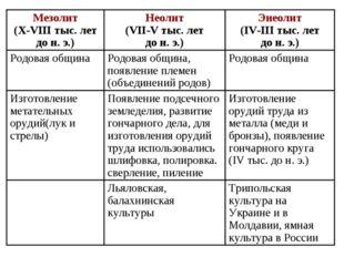 Трипольская культура на Украине и в Молдавии, ямная культура в России Льяловс