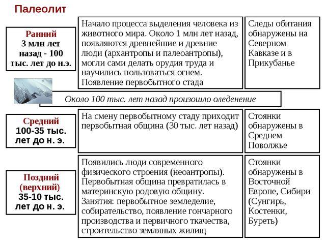 Стоянки обнаружены в Восточной Европе, Сибири (Сунгирь, Костенки, Буреть) Сто...