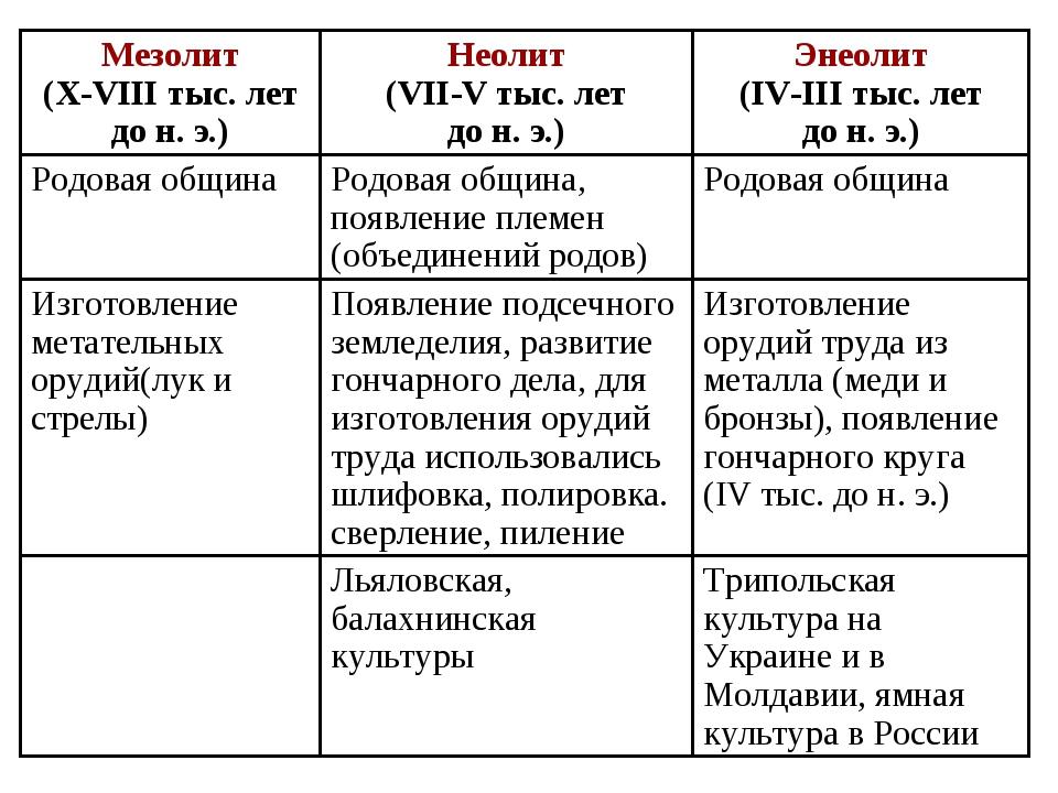 Трипольская культура на Украине и в Молдавии, ямная культура в России Льяловс...