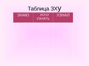 Таблица ЗХу ЗНАЮ ХОЧУУЗНАТЬ УЗНАЛ