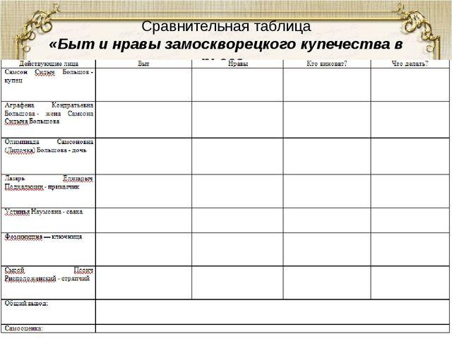 Сравнительная таблица «Быт и нравы замоскворецкого купечества в пьесе»