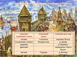 название племенного союзаплеменной центрназвание рек, озер полянеСмоленск