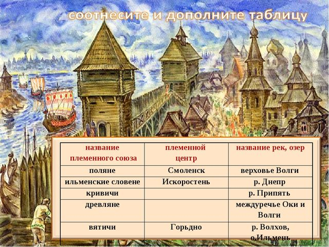 название племенного союзаплеменной центрназвание рек, озер полянеСмоленск...