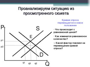 D P Q Проанализируем ситуацию из просмотренного сюжета Кривая спроса перемеща