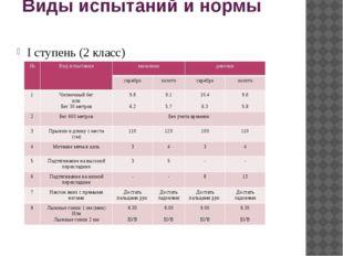 Виды испытаний и нормы I ступень (2 класс) № Вид испытания мальчики девочки с
