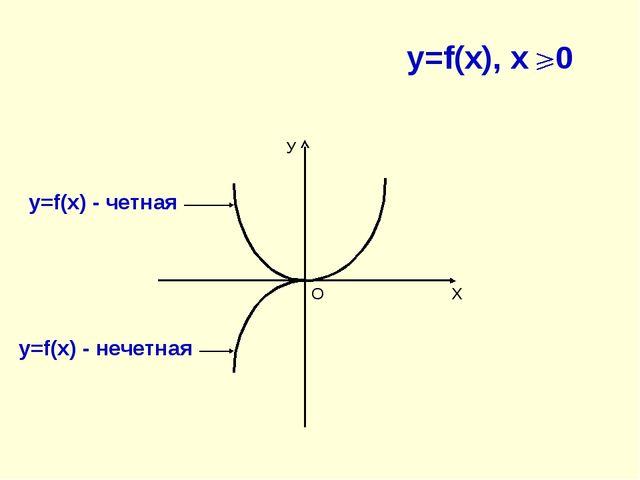 У Х О y=f(x), x 0 у=f(x) - четная у=f(x) - нечетная