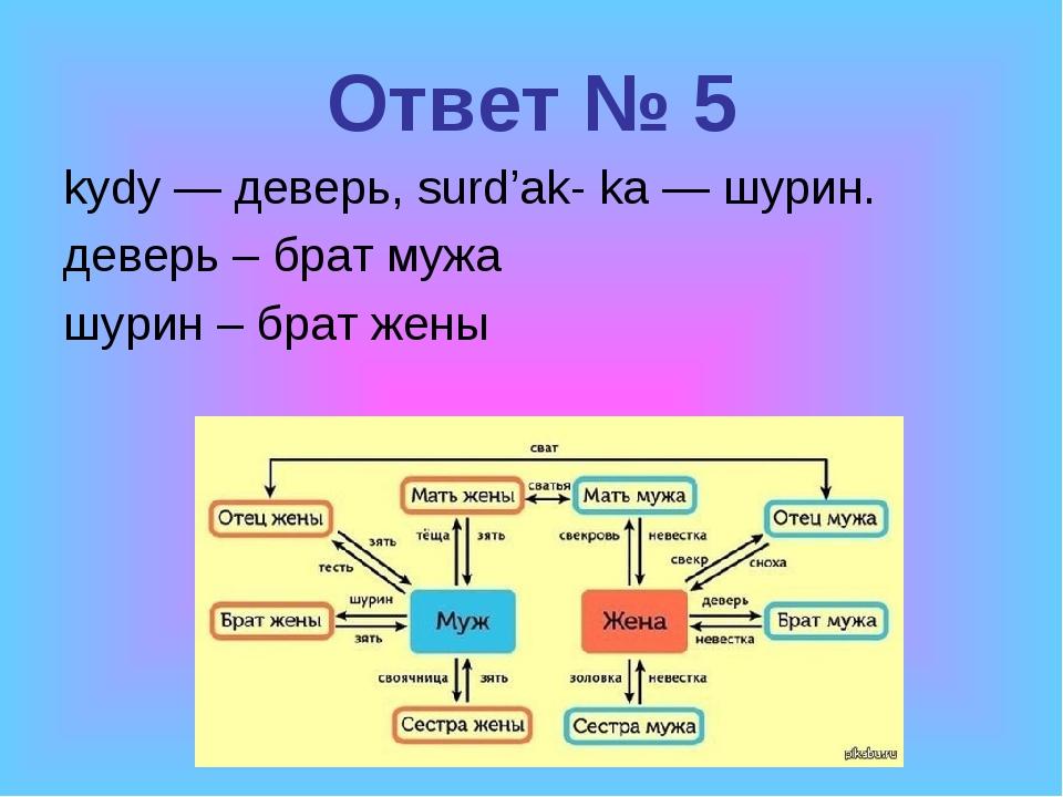 Ответ № 5 kydy — деверь, surd'ak- ka — шурин. деверь – брат мужа шурин – брат...