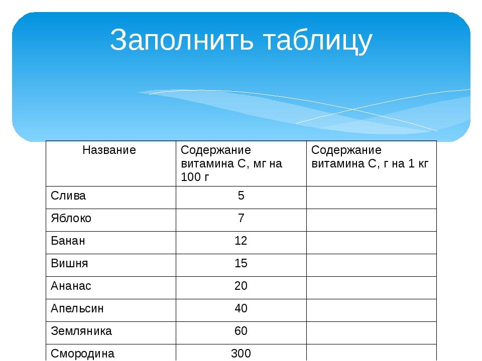 Заполнить таблицу Название Содержание витамина С, мг на 100 г Содержание вита...