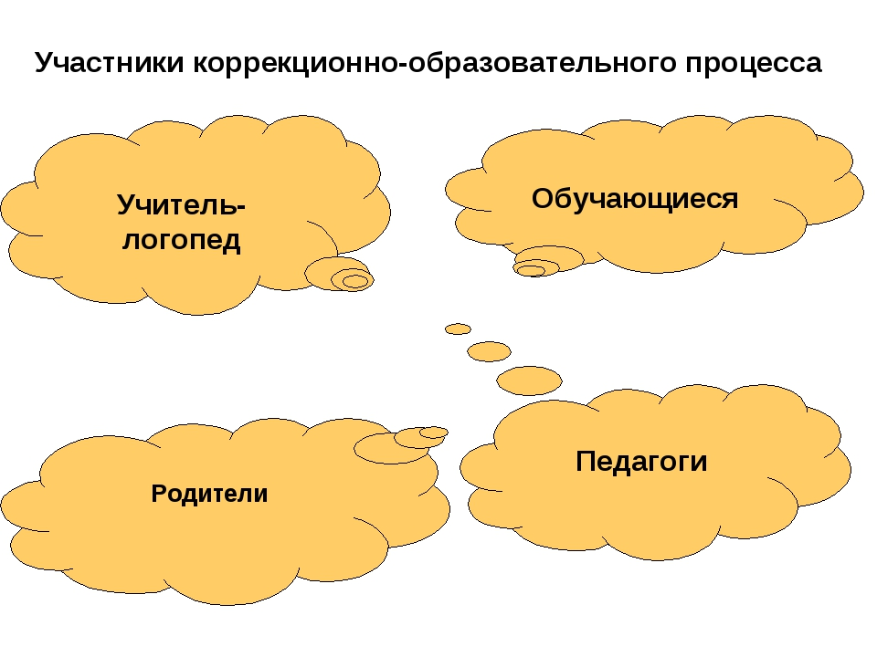 Учитель-логопед Обучающиеся Педагоги Участники коррекционно-образовательного...
