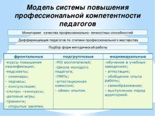Модель системы повышения профессиональной компетентности педагогов Мониторинг