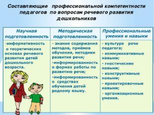 Cоставляющие профессиональной компетентности педагогов по вопросам речевого р