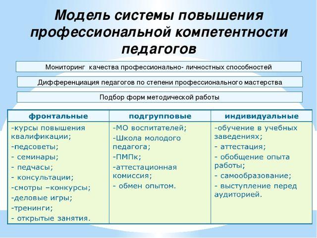 Модель системы повышения профессиональной компетентности педагогов Мониторинг...
