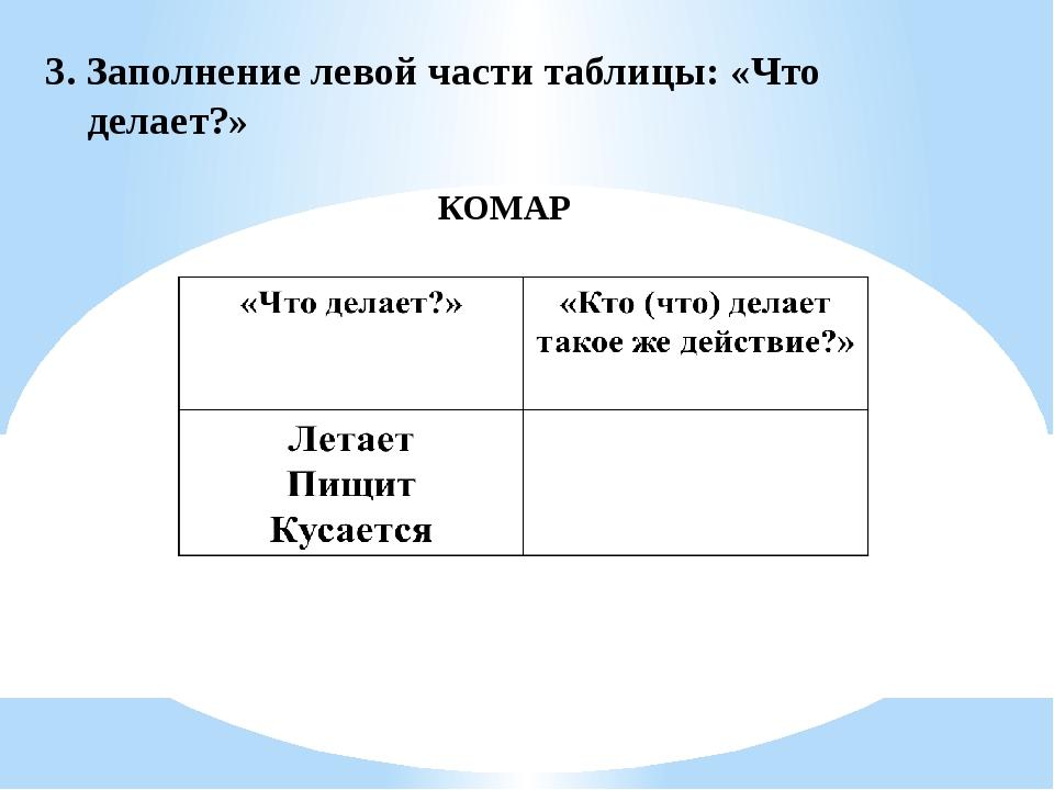 3. Заполнение левой части таблицы: «Что делает?» КОМАР