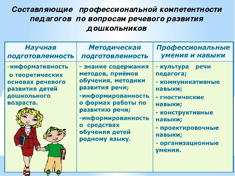 Cоставляющие профессиональной компетентности педагогов по вопросам речевого р...