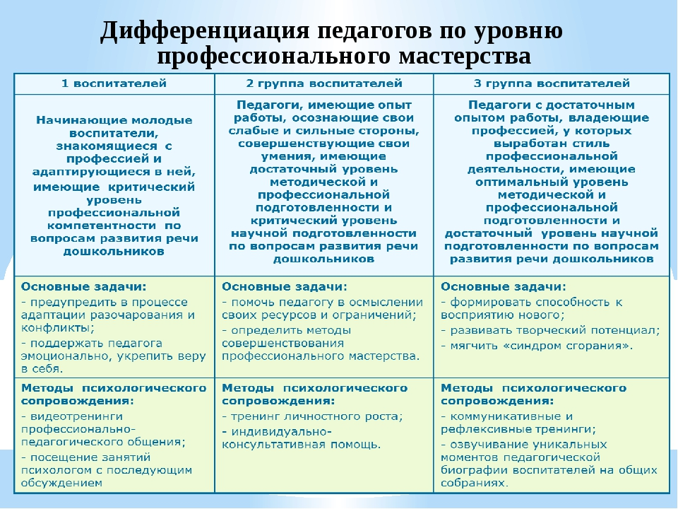 Дифференциация педагогов по уровню профессионального мастерства