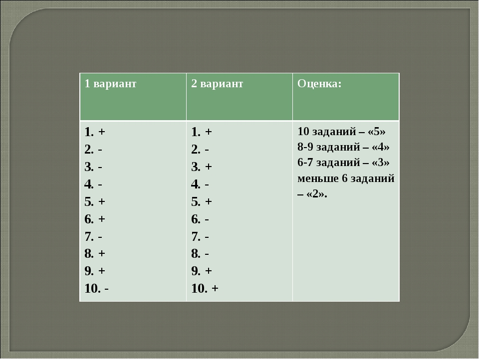 1 вариант 2 вариант Оценка: 1. + 2. - 3. - 4. - 5. + 6. + 7. - 8. + 9. + 10...