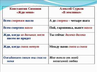 Константин Симонов «Жди меня»Алексей Сурков «В землянке» Всем смертям назло