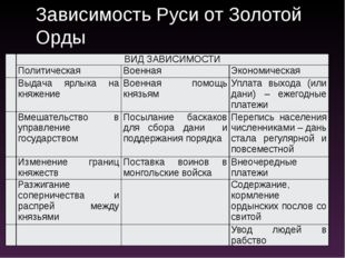 Зависимость Руси от Золотой Орды ВИД ЗАВИСИМОСТИ Политическая Военная Экономи