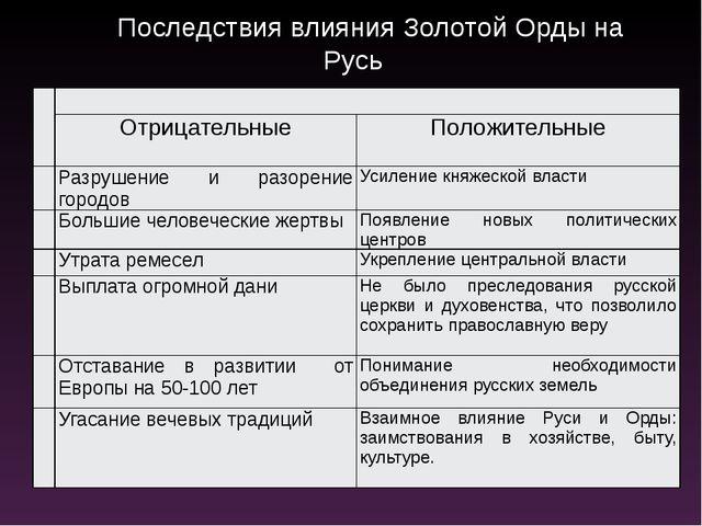 Последствия влияния Золотой Орды на Русь Отрицательные Положительные Разруше...