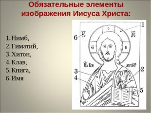 Обязательные элементы изображения Иисуса Христа: Нимб, Гиматий, Хитон, Клав,