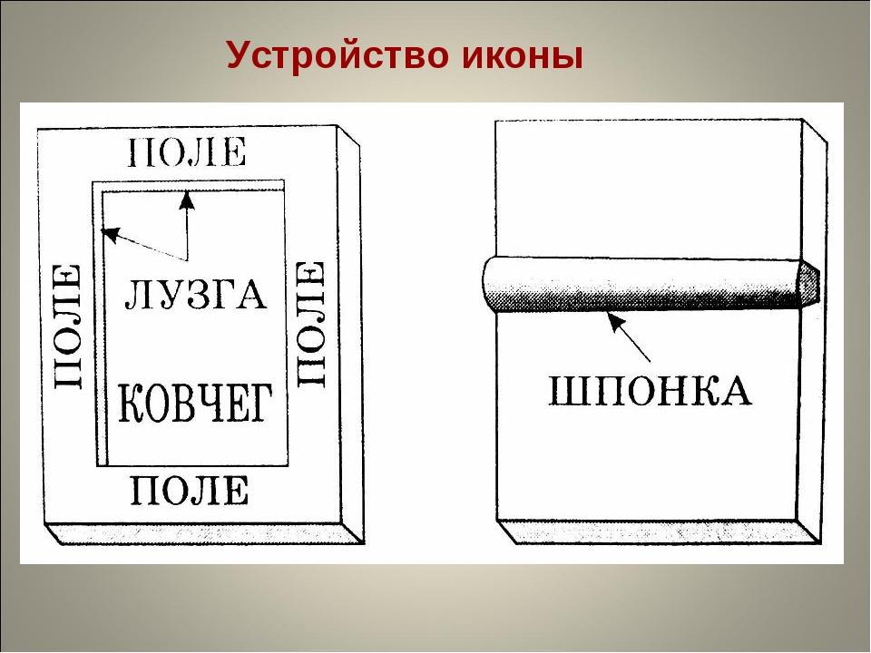 Устройство иконы
