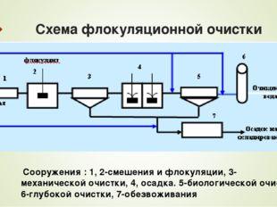 Схема флокуляционной очистки Сооружения : 1, 2-смешения и флокуляции, 3- меха