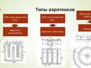 Типы аэротенков БПК полн менее 500 мг/л БПК полн более 500 мг/л БПК полн 1500