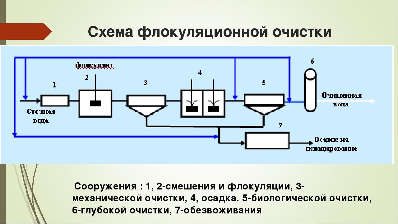 Схема флокуляционной очистки Сооружения : 1, 2-смешения и флокуляции, 3- меха...