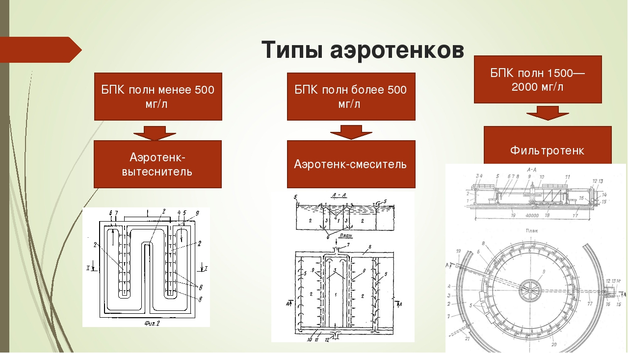 Типы аэротенков БПК полн менее 500 мг/л БПК полн более 500 мг/л БПК полн 1500...