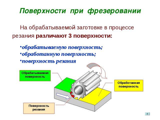 Поверхности при фрезеровании Обрабатываемая поверхность На обрабатываемой заг...