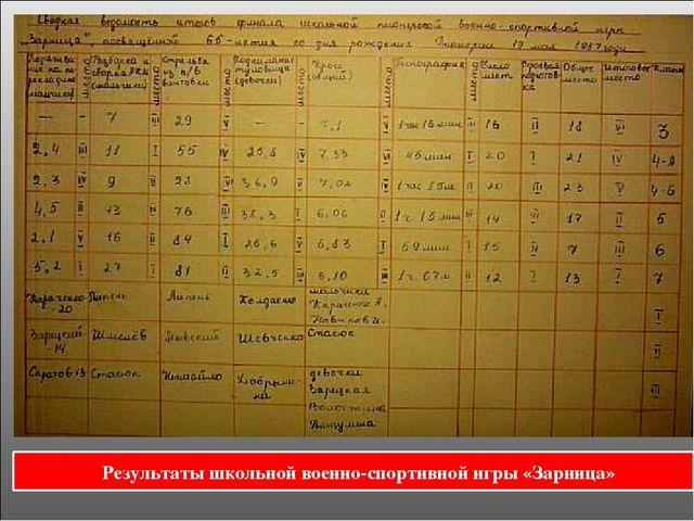 Результаты школьной военно-спортивной игры «Зарница»