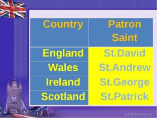 Country	Patron Saint England	St.David Wales	St.Andrew Ireland	St.George Scotl