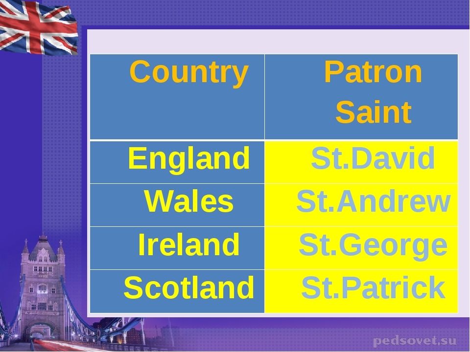 Country	Patron Saint England	St.David Wales	St.Andrew Ireland	St.George Scotl...