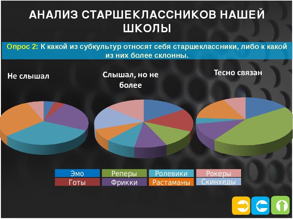   АНАЛИЗ СТАРШЕКЛАССНИКОВ НАШЕЙ ШКОЛЫ Опрос 2: К какой из субкультур относя...