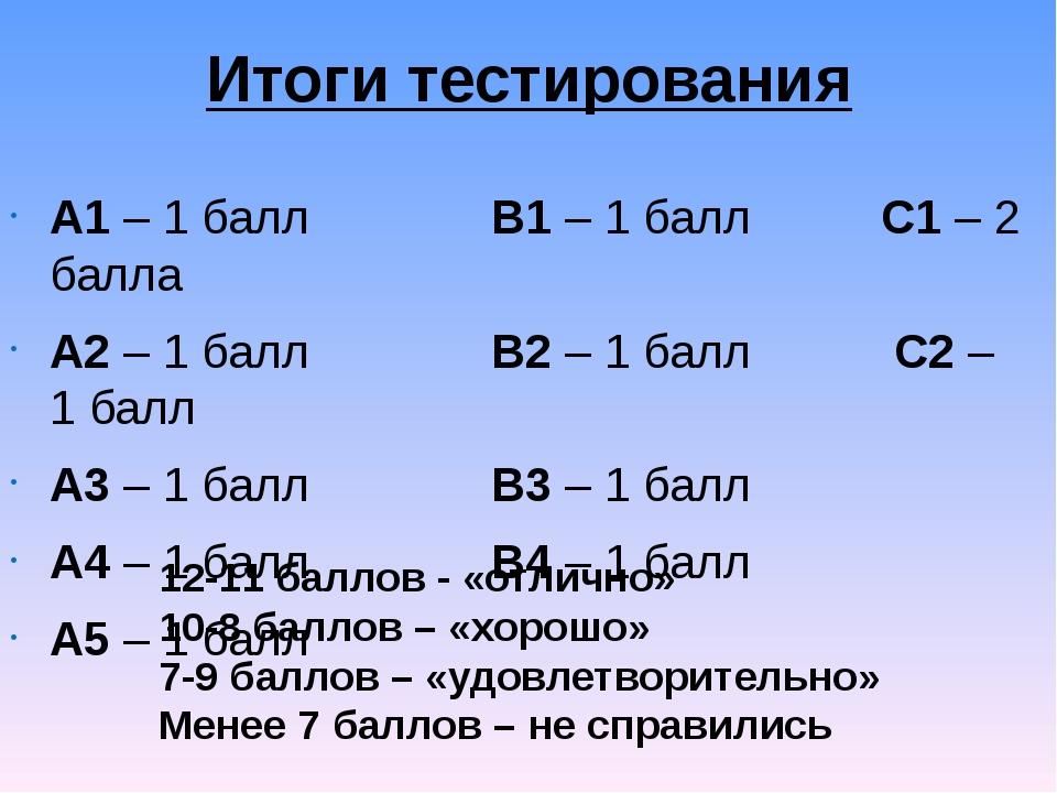 Итоги тестирования А1 – 1 балл В1 – 1 балл С1 – 2 балла А2 – 1 балл В2 – 1 ба...