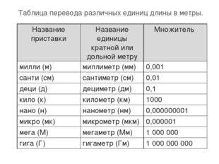 Таблица перевода различных единиц длины в метры. Название приставкиНазвание