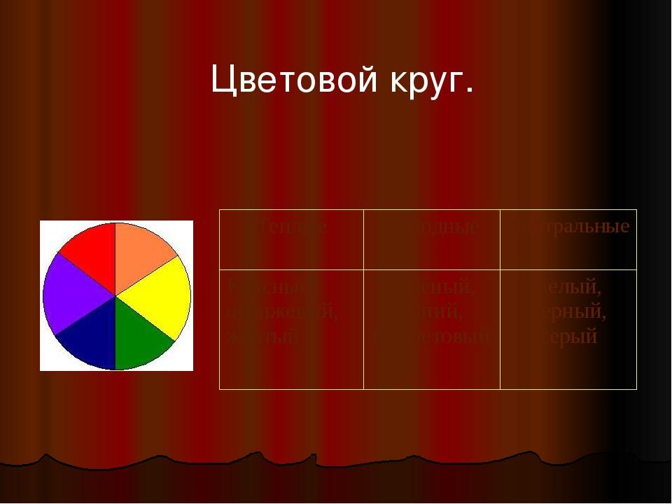 Цветовой круг. Теплые Холодные Нейтральные Красный, оранжевый, желтый Зеленый...