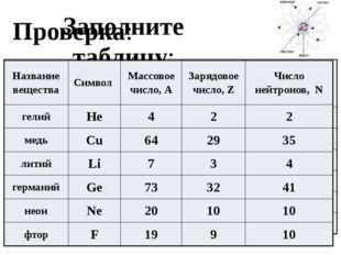 Заполните таблицу: Проверка: Название вещества Символ Массовое число, А Заряд