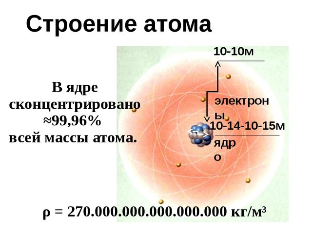 Строение атома 10-10м 10-14-10-15м В ядре сконцентрировано ≈99,96% всей массы...